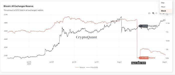 Biểu đồ 2 tuần của trữ lượng Bitcoin sàn giao dịch. Nguồn: CryptoQuant