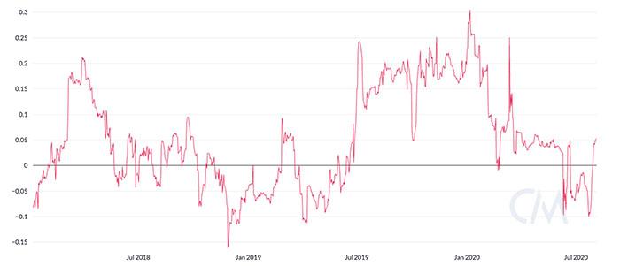 Tương quan Bitcoin với vàng. Nguồn: CoinMetrics