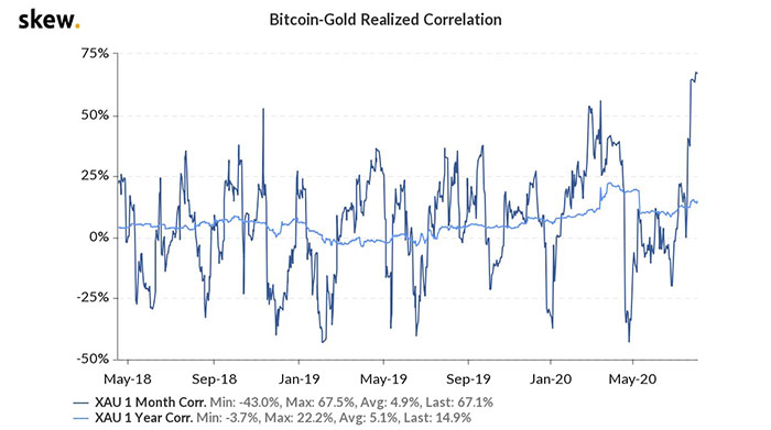 Biểu đồ tương quan thực tế của Bitcoin với vàng trong 2 năm qua. Nguồn: Skiew