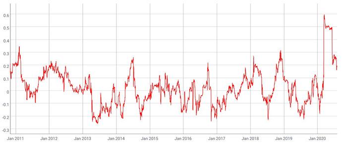 Tương quan 90 ngày giữa Bitcoin và S&P 500. Nguồn: Mati Greenspan