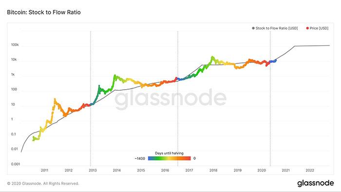Mô hình Stock to flow. Nguồn: Glassnode