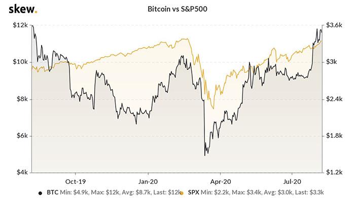 Tương quan giữa Bitcoin và S&P 500. Nguồn: Skew