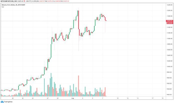 Giá Bitcoin giảm mạnh trên Bitstamp. Nguồn: TradingView.com