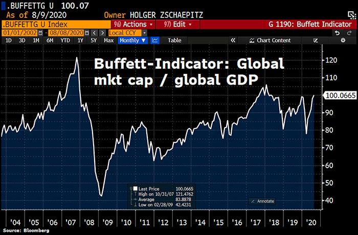 Thị trường chứng khoán toàn cầu bước vào lãnh thổ bong bóng. Nguồn: Holger Zschaepitz, Bloomberg