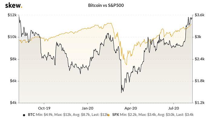 Mối tương quan giữa Bitcoin và S&P 500. Nguồn: Skew