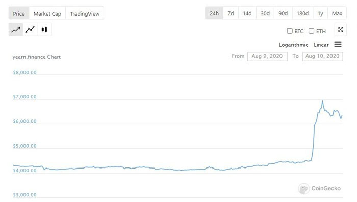 Token YFI tăng 50% sau khi niêm yết Binance. Nguồn: CoinGecko