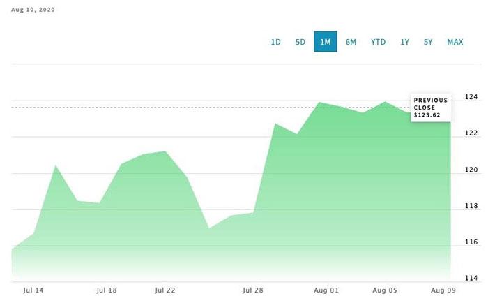 Hiệu suất giá cổ phiếu MSTR trong 1 tháng. Nguồn: Nasdaq