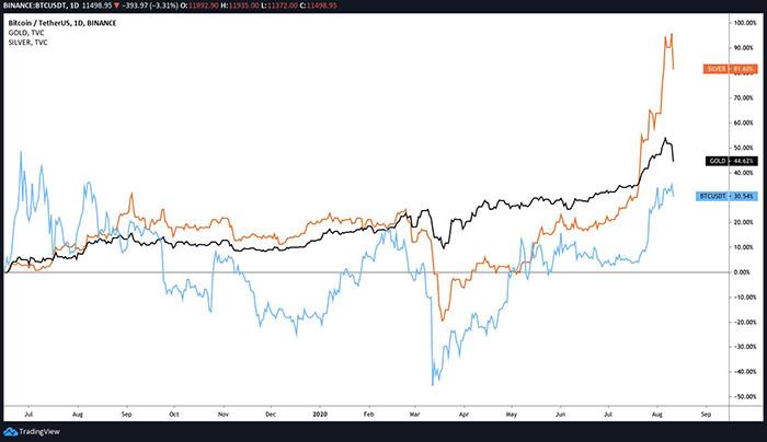 Biểu đồ giá vàng, bạc và Bitcoin. Nguồn: TradingView