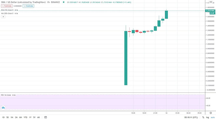 SRM/USD. Nguồn: TradingView