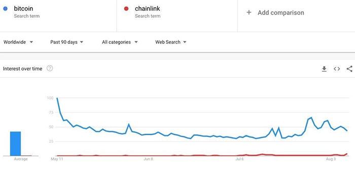 So sánh dữ liệu Google Trends cho Bitcoin và Chainlink. Nguồn: Google