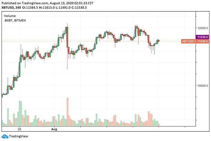 Biểu đồ XBT/USD 4 giờ. Nguồn: TradingView
