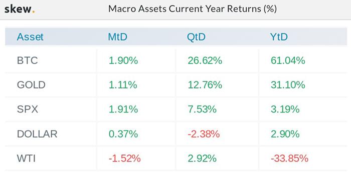 So sánh lợi nhuận của các tài sản vĩ mô vào năm 2020 tính đến ngày 12 tháng 8. Nguồn: Skew