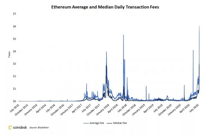 Phí giao dịch Ethereum trung bình và trung vị kể từ tháng 7 năm 2015. Nguồn: Blockchair