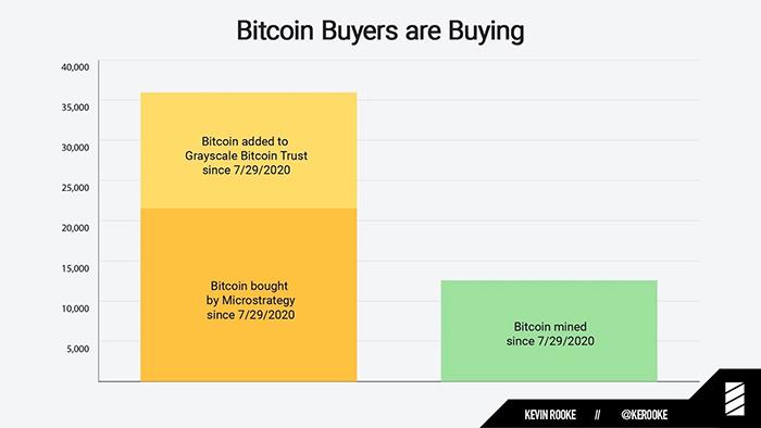Lượng Bitcoin mua vào từ Grayscale và MicroStrategy so với nguồn cung. Nguồn: Kevin Rooke/ Twitter