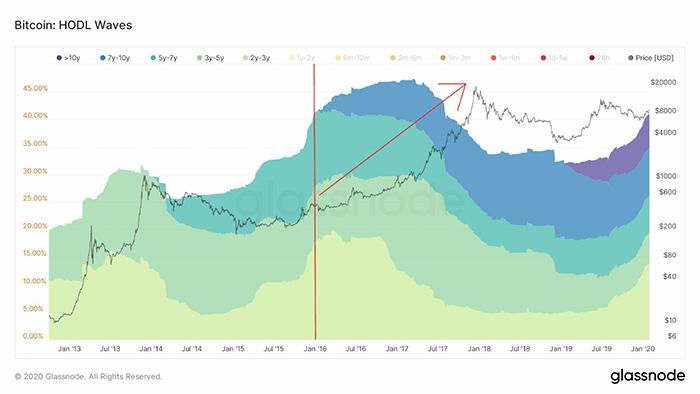 Biểu đồ sóng hodl Bitcoin cho thấy nguồn cung không dịch chuyển. Nguồn: Charles Edwards/ Glassnode