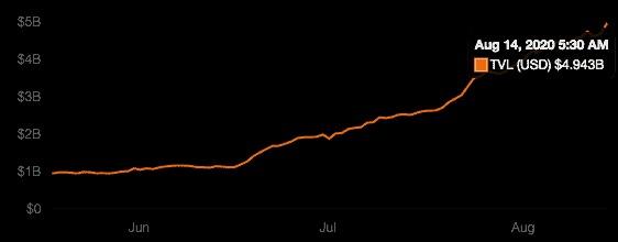 Thống kê DeFi ngày 14 tháng 8 năm 2020, Nguồn: DeFi Pulse