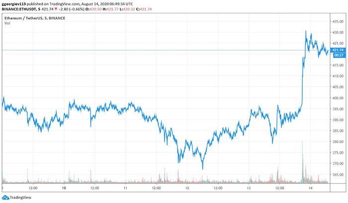 Biểu đồ ETH/USD. Nguồn: TradingView