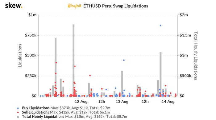 Thanh lý ETH/USD trên ByBit. Nguồn: Skew