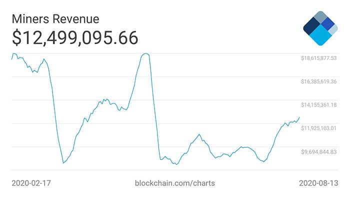 Biểu đồ 6 tháng doanh thu trung bình của thợ đào Bitcoin trong 7 ngày. Nguồn: CryptoQuant/ Twitter