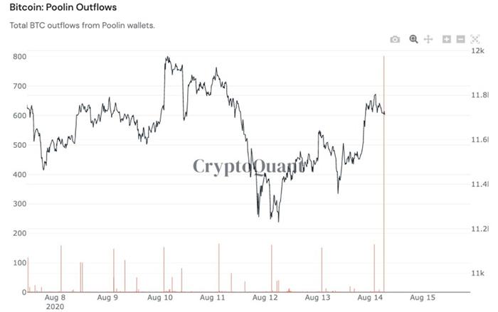 Biểu đồ 1 tuần outflows của nhóm thợ đào Poolin. Nguồn: CryptoQuant/ Twitter