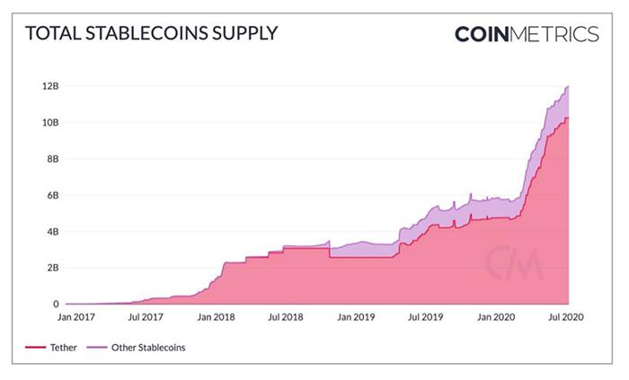 Sự gia tăng nguồn cung Tether kể từ năm 2017. Nguồn: CoinMetrics
