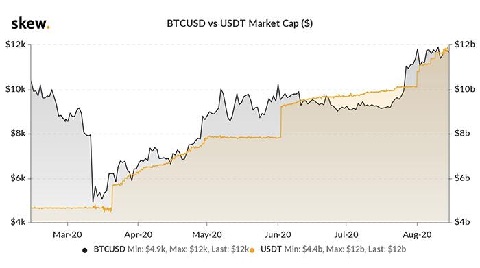 Giá BTC so với vốn hóa thị trường Tether. Nguồn: Skew