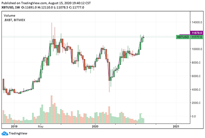 Biểu đồ giá tuần của Bitcoin. Nguồn: TradingView