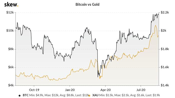 Tương quan giữa vàng và Bitcoin. Nguồn: Skew