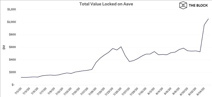 Tổng giá trị bị khóa trong Aave. DeFi Pulse, The Block Research
