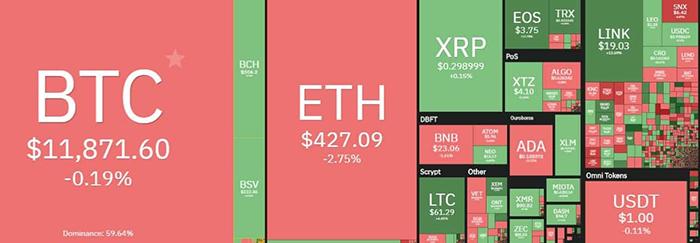 Tổng quan thị trường tiền điện tử. Nguồn: Coin360