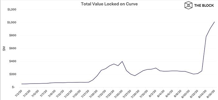 Tổng giá trị bị khóa trong giao thức Curve. Nguồn: DeFi Pulse, Curve, The Block Research
