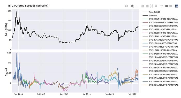 Hợp đồng tương lai Bitcoin mở rộng kể từ khi ra mắt vào tháng 12 năm 2017. Nguồn: Twitter