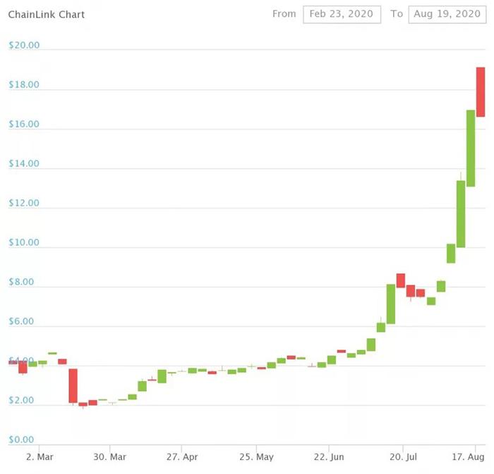 Giá LINK từ đầu tháng 3. Nguồn: CoinGecko