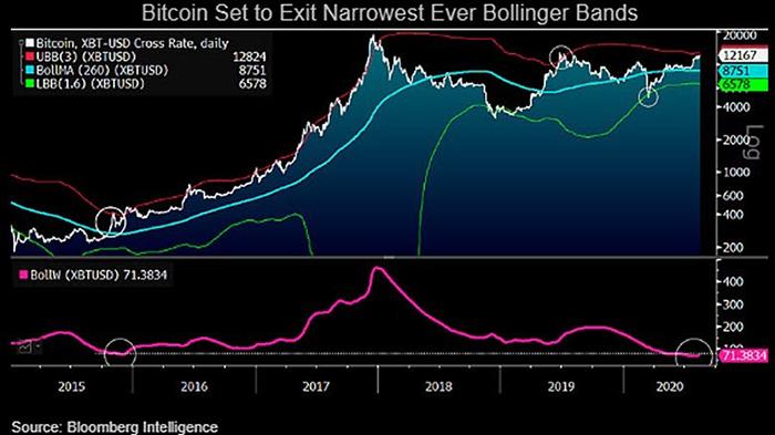 Biểu đồ lịch sử BTC/USD với Dải Bollinger. Nguồn: Twitter