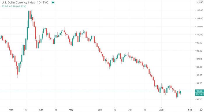 Biểu đồ chỉ số tiền tệ đô la Mỹ kể từ tháng 3. Nguồn: TradingView