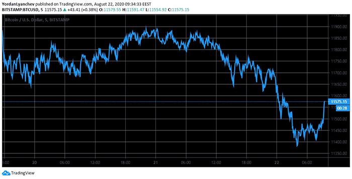 Biểu đồ BTC/USD. Nguồn: TradingView