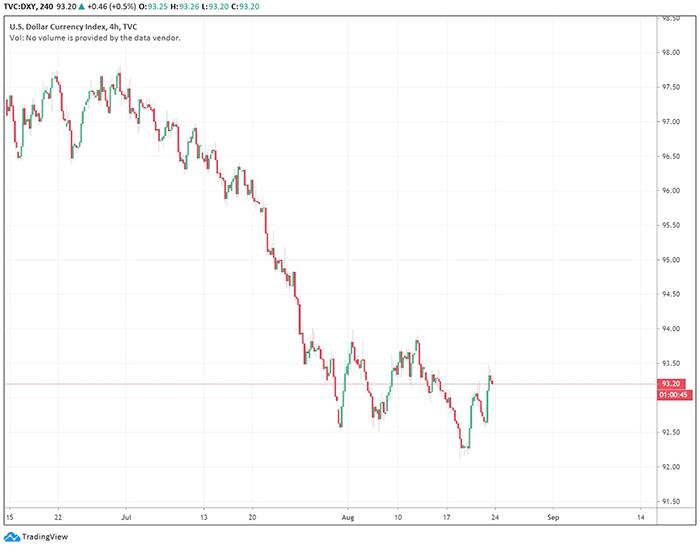 Chỉ số Đô la Mỹ có dấu hiệu phục hồi. Nguồn: TradingView.com