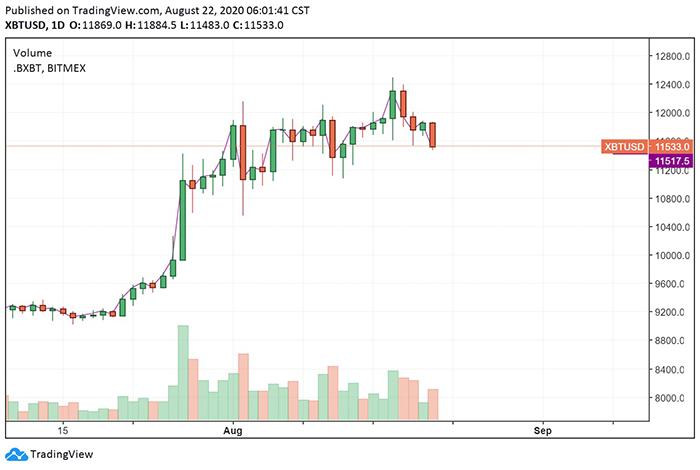 Biểu đồ ngày của BTC/USD. Nguồn: TradingView
