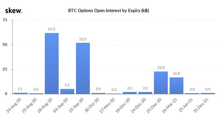 Ngày hết hạn của các open interest quyền chọn Bitcoin. Nguồn: Skew