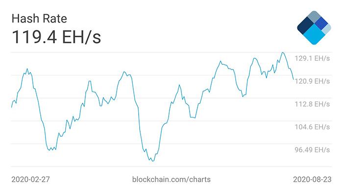 Biểu đồ hashrate Bitcoin trung bình 7 ngày. Nguồn: Blockchain