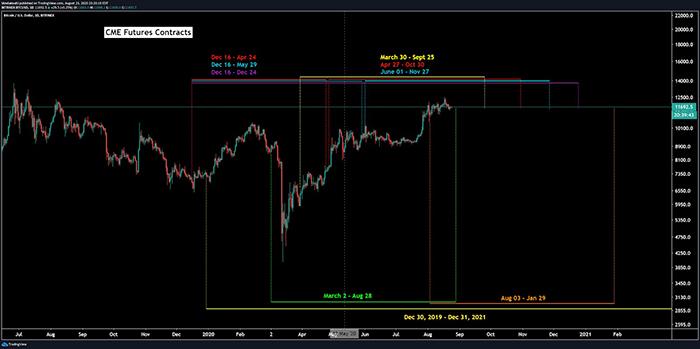 Hợp đồng tương lai Bitcoin trên CME sắp hết hạn. Nguồn: Josh Olszewicz
