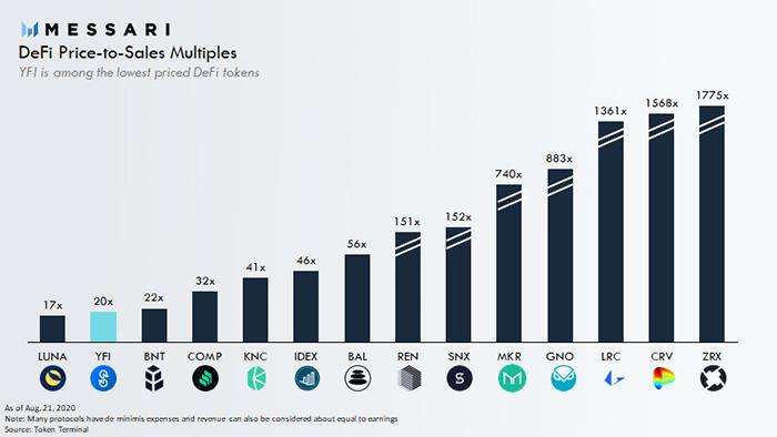 So sánh chỉ số P/S của các đồng token trong ngành DeFi