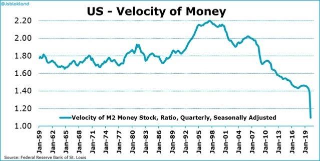 Biểu đồ vận tốc tiền của Hoa Kỳ. Nguồn: Robeco