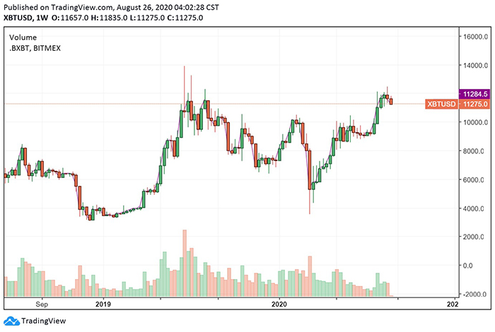 Biểu đồ 1 tuần của BTC/USD. Nguồn: TradingView