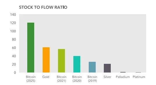Tỷ lệ stock-to-flow. Nguồn: Fidelity