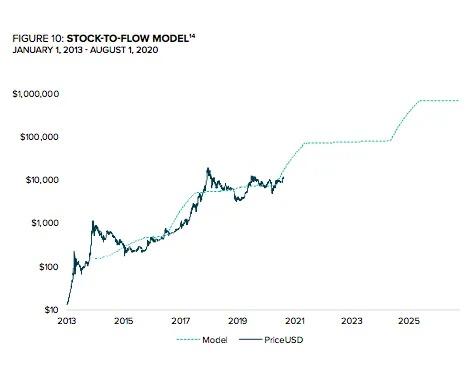 Mô hình stock-to-flow