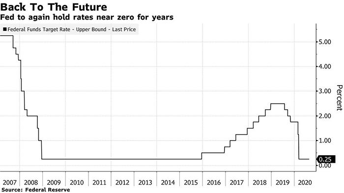 Biểu đồ lịch sử lãi suất của Fed. Nguồn: Bloomberg