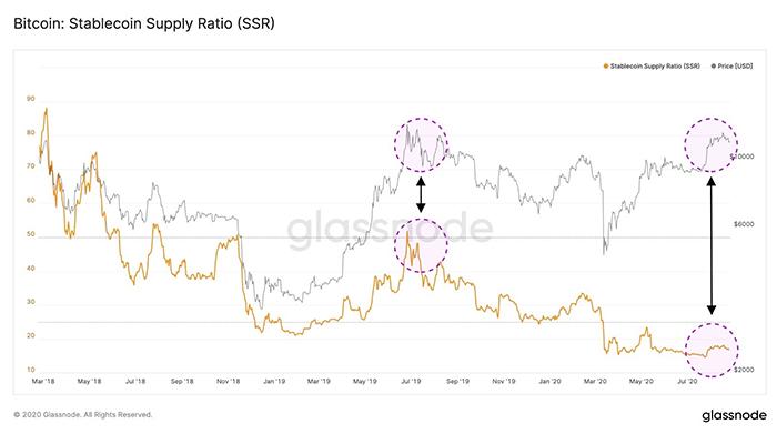 Biểu đồ so sánh tỷ lệ nguồn cung stablecoin Bitcoin. Nguồn: Glassnode/ Twitter
