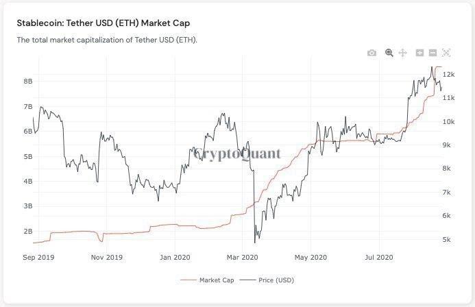 Vốn hóa thị trường Tether so với giá Bitcoin. Nguồn: CryptoQuant
