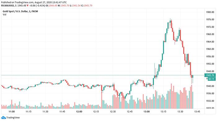 Biểu đồ ngày của giá Vàng. Nguồn: TradingView